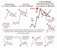 technical analysis pattern recognition bar chart patterns