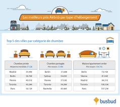 prix moyen chambre hotel busbud présente le duel airbnb vs hôtels qui est vraiment le