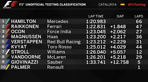 as it happened day 2 of 2017 testing from spain