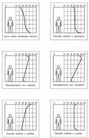 riscaldamento a soffitto costo riscaldamento a soffitto vs pavimento