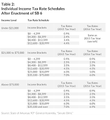 tax rate table 2017 arkansas lawmakers enact complicated middle class tax cut tax