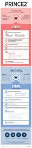 1000 ideas about project management certification online on pinterest