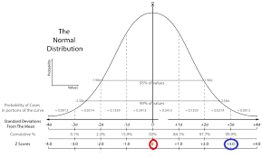 Normal Distribution Table Calculator T Score Vs Z Score What U0027s The Difference