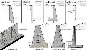 Concrete Wall Design Example Design Ideas - Concrete wall design example