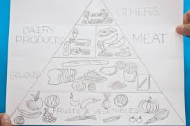 how to draw a nutrition triangle 7 steps with pictures