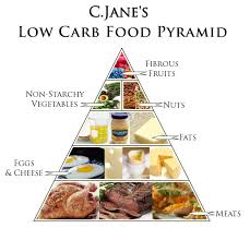 the low carb diet carbohydrates food list food pyramid and low carb