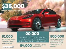 20 000 electric cars per month to be rolled out by tesla in