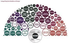 design management careers careers in art craft design careersportal ie