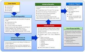business case template ppt 4 stages associated process diagram