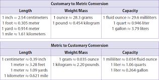 Gallon Worksheet Conversion Factors Worksheet