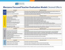 focused teacher evaluation map desired effects quick reference