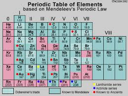 Periodic Table Changes Mendeleev S Periodic Table