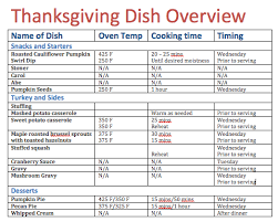thanksgiving plan for a relatively stress free t day nourish