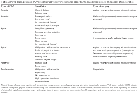 full text to mesh or not to mesh a review of pelvic organâ