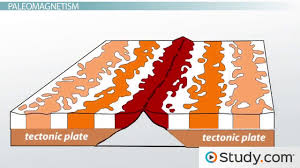 ocean drilling as evidence for plate tectonics video u0026 lesson