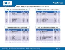 Investment Banking League Tables League Table Of Financial Advisers To Greater China M U0026a Zanran