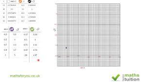graph application and interpretation igcse maths 11th grade