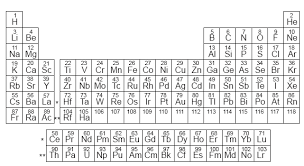 atomic number periodic table number