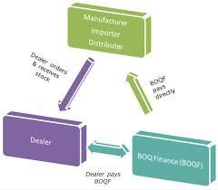 Auto Dealer Floor Plan Floor Plan Finance Fromgentogen Us