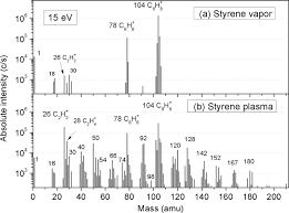 plasma polymerization chemistry of unsaturated hydrocarbons