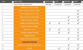 Maintenance Checklist Template Excel Vehicle Maintenance Checklist Template Excel Tmp
