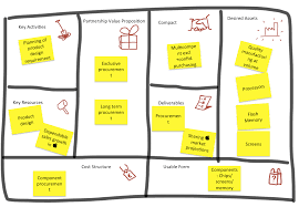 Simple Business Model Template The Partnership Proposition Canvas Designing Your Value Network