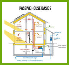 Simple Efficient House Plans Top 25 Best Passive House Ideas On Pinterest Passive Solar