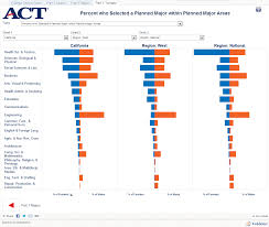 Tableau Architecture Act College Choice Report Tableau Public