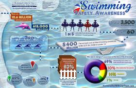 backyard swimming pool safety tips infographic water safety magazine