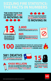 sizzling fire safety statistics the facts in numbers workplace