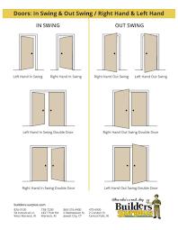door inswing outswing u0026