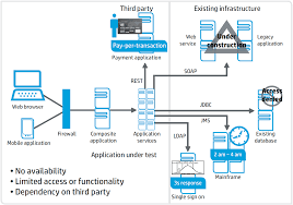 hp service virtualization test earlier and improve time to market