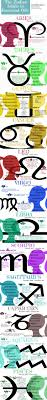 the zodiac guide to essential oils
