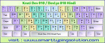 hindi keyboard layout devanagari remington inscript