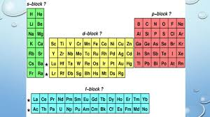 What S The Periodic Table Unit 4 The Periodic Table Of Elements Unit 4 Periodic Table Of