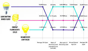 what type of energy is light infographic which type of lightbulb reigns supreme inhabitat