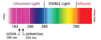 what is uv light uv technology dynamic air quality solutions residential