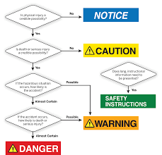 designing effective product safety labels how to convey risk