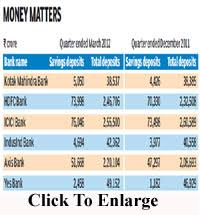 higher interest on savings accounts helps banks grow indian express