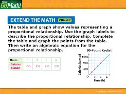 lesson how can you use tables graphs and equations to represent