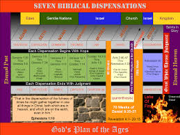 genre percentage bible archeology pinterest literature