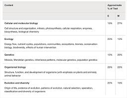 Biology Resume Template Top Dissertation Conclusion Ghostwriting Websites Us Leaving Cert