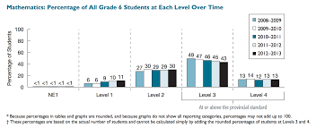 math standardized test scores continue to fall in ontario but why