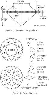 Diamond Depth And Table Diamonds Different Shapes And Cuts Explained