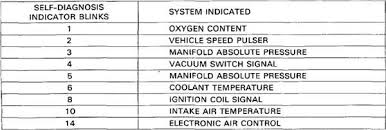 honda error codes list motorcycles questions u0026 answers with