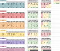 pubg damage chart steam community guide the complete guide on timing and