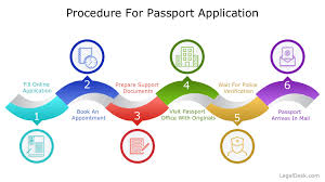 passport procedure and requirements legaldesk com