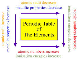 periodic trends reactivity lab answer key 28 images notebooks