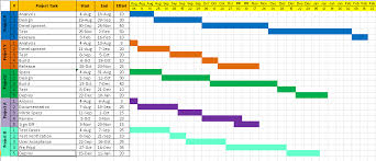 Microsoft Project Excel Template Project Timeline Template 10 Free Sles Free Project