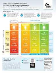 what are the best light bulbs pick the best energy efficient light bulbs for your home or apt
